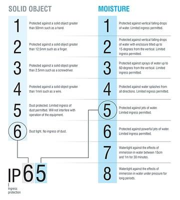 Chart explaining ingress protection